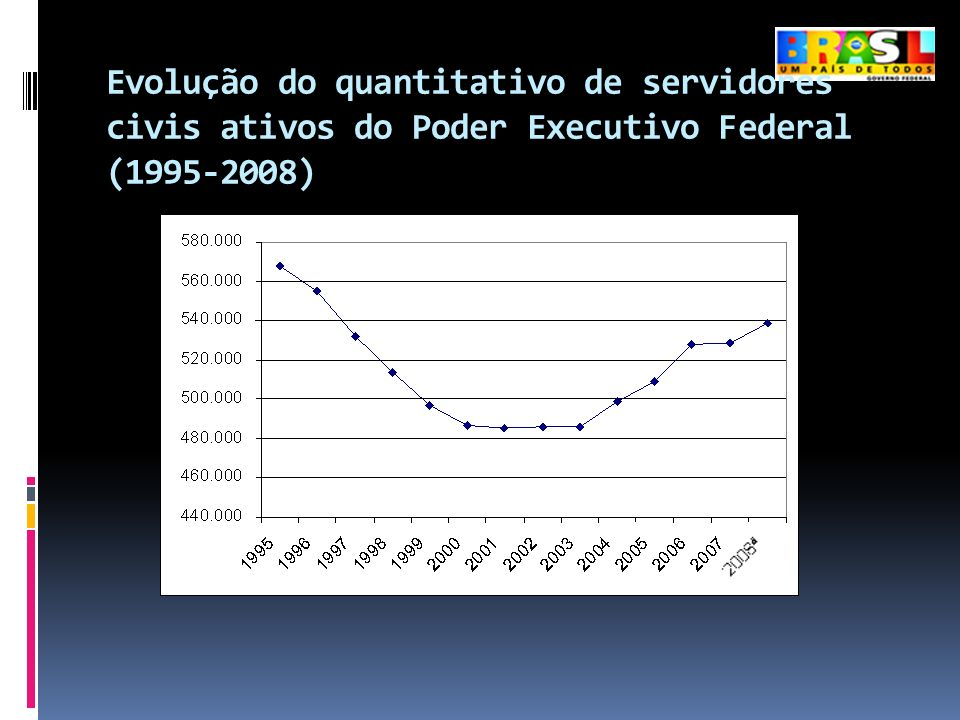 Evolução do quantitativo de servidores civis ativos do Poder Executivo Federal (1995-2008)