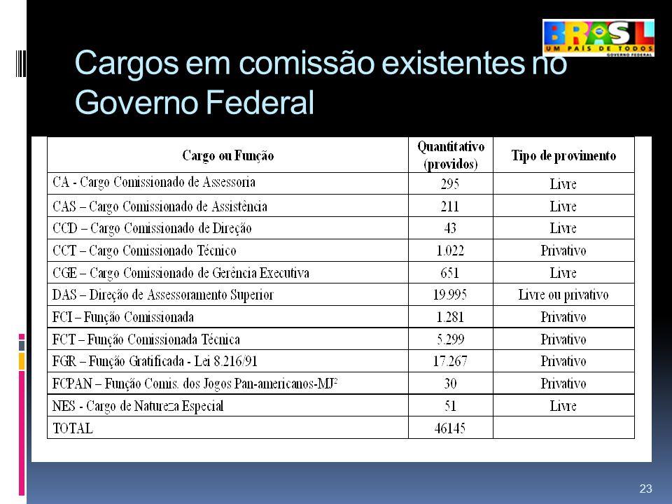 Cargos em comissão existentes no Governo Federal