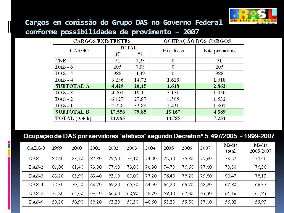 Cargos em comissão do Grupo DAS no Governo Federal conforme possibilidades de provimento – 2007