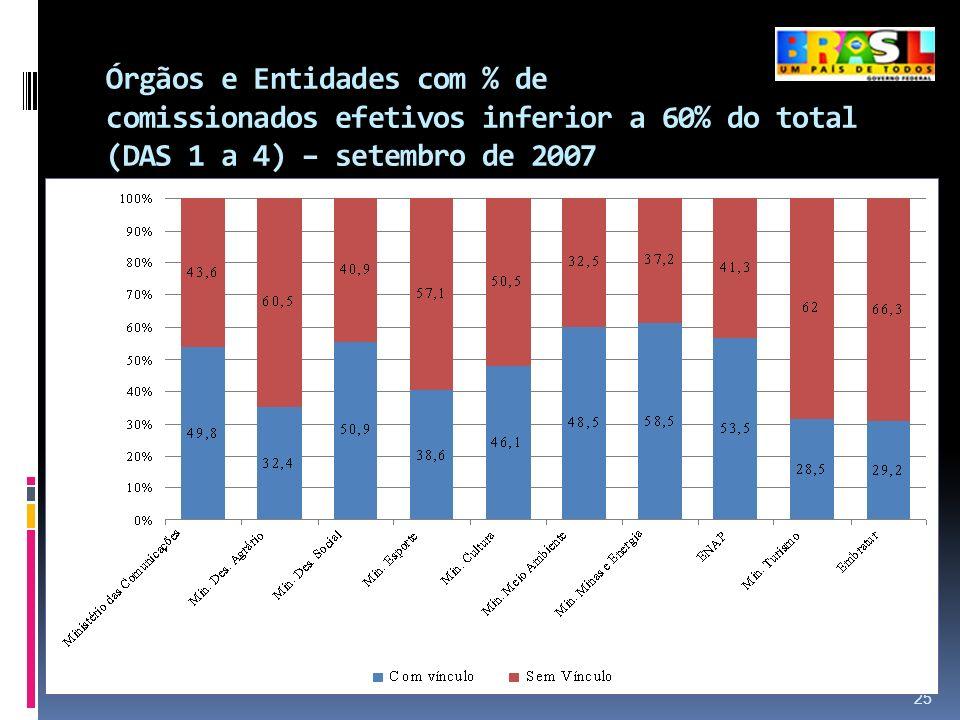 Órgãos e Entidades com % de comissionados efetivos inferior a 60% do total (DAS 1 a 4) – setembro de 2007