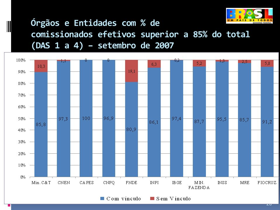 Órgãos e Entidades com % de comissionados efetivos superior a 85% do total (DAS 1 a 4) – setembro de 2007