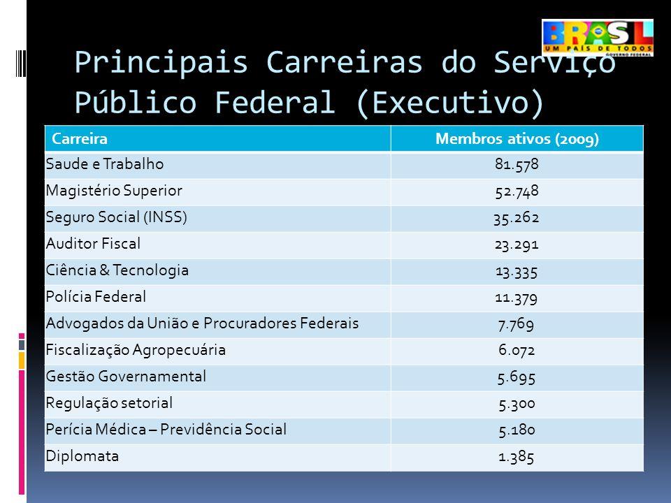 Principais Carreiras do Serviço Público Federal (Executivo)