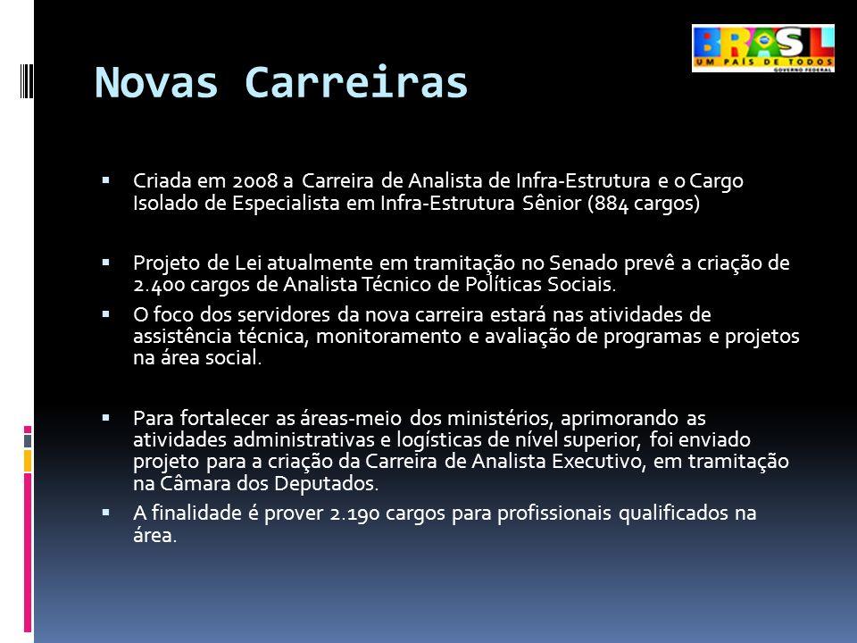 Novas Carreiras Criada em 2008 a Carreira de Analista de Infra-Estrutura e o Cargo Isolado de Especialista em Infra-Estrutura Sênior (884 cargos)
