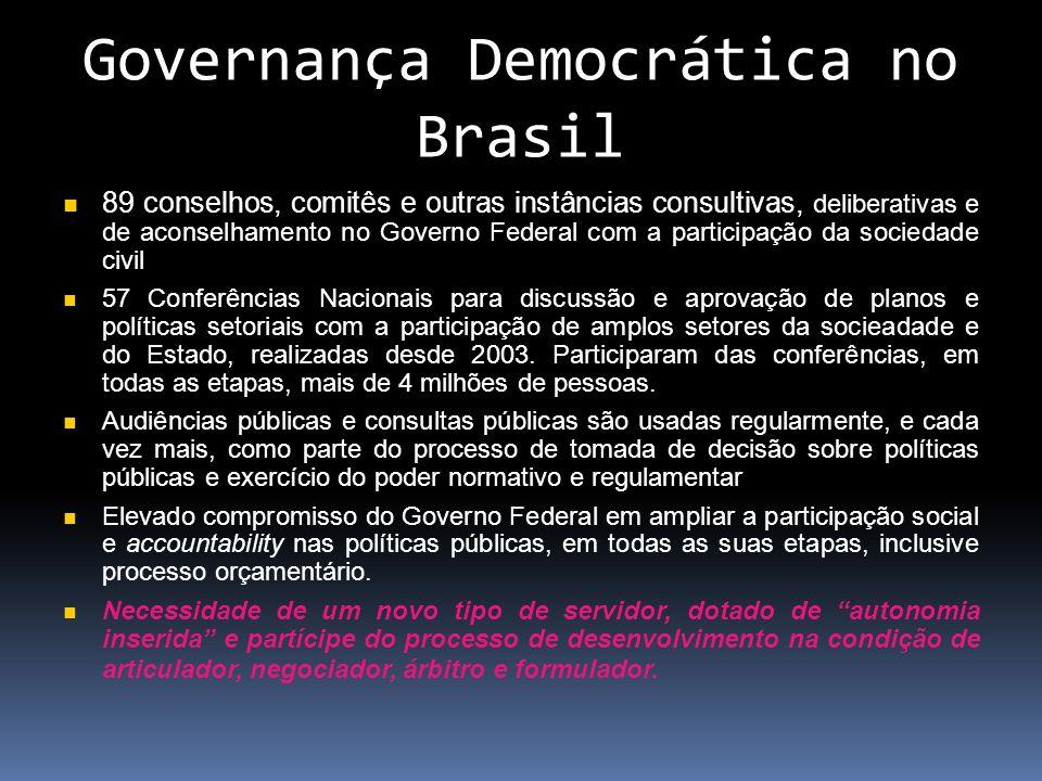 Governança Democrática no Brasil
