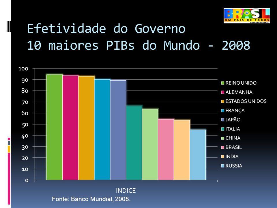 Efetividade do Governo 10 maiores PIBs do Mundo - 2008