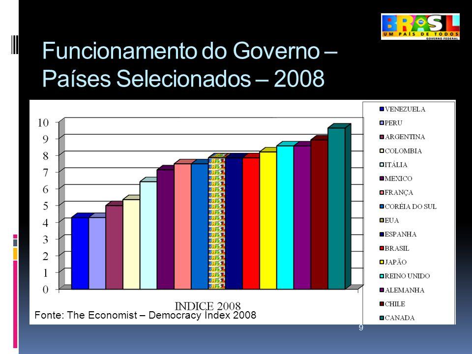 Funcionamento do Governo – Países Selecionados – 2008