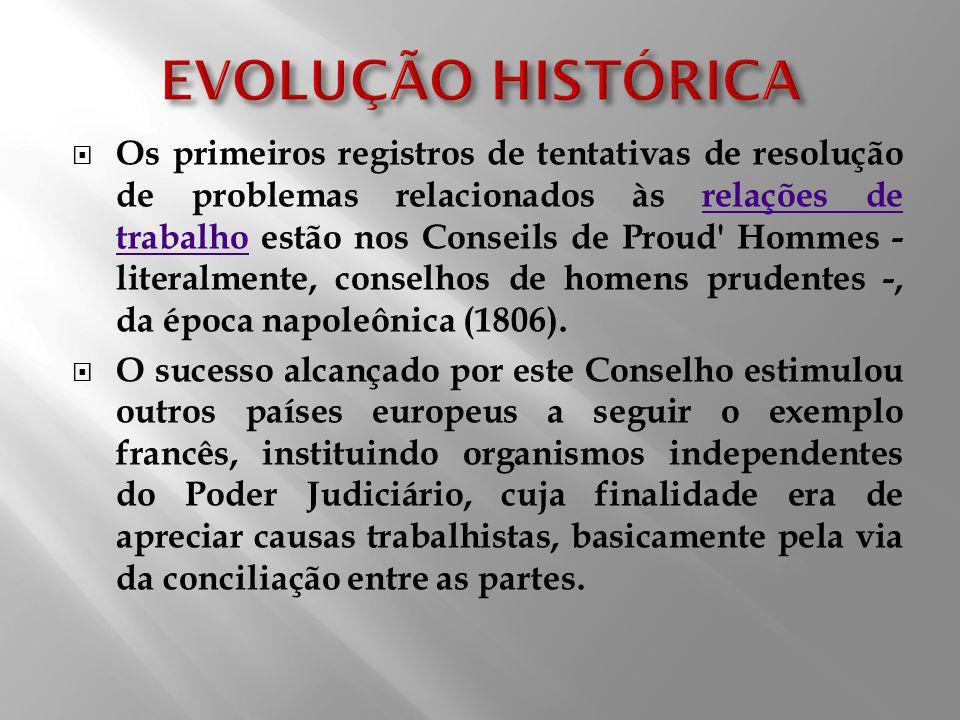 EVOLUÇÃO HISTÓRICA