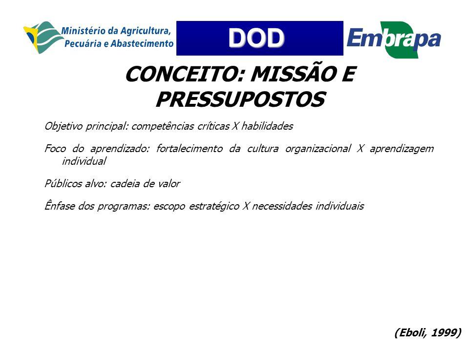CONCEITO: MISSÃO E PRESSUPOSTOS
