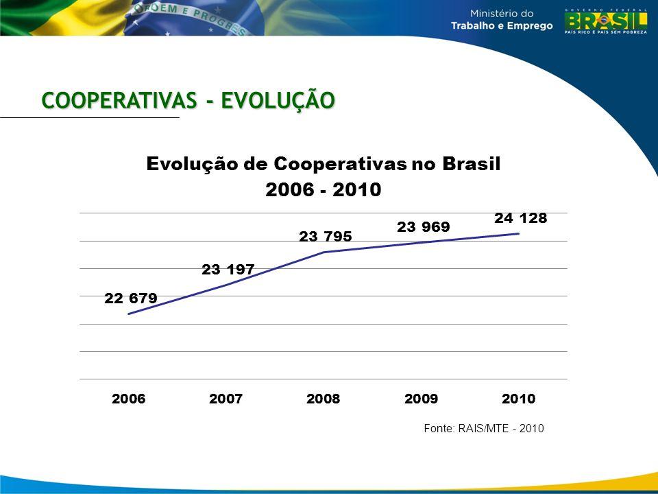 COOPERATIVAS - EVOLUÇÃO