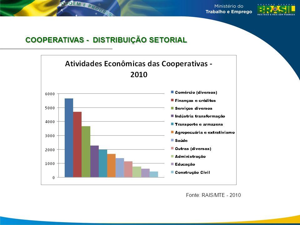 COOPERATIVAS - DISTRIBUIÇÃO SETORIAL