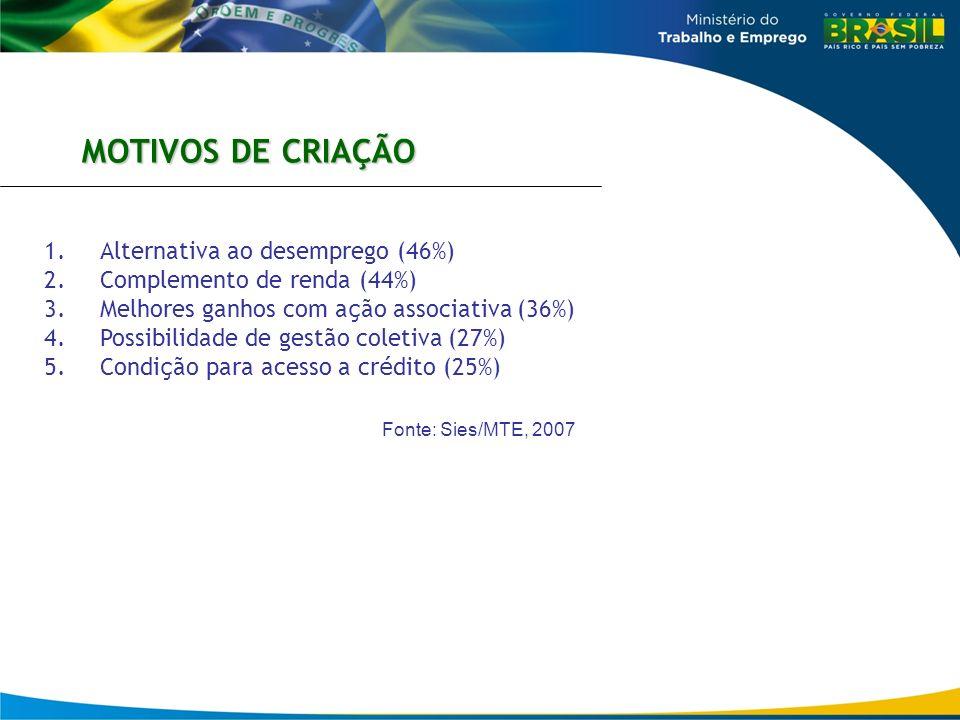 MOTIVOS DE CRIAÇÃO Alternativa ao desemprego (46%)