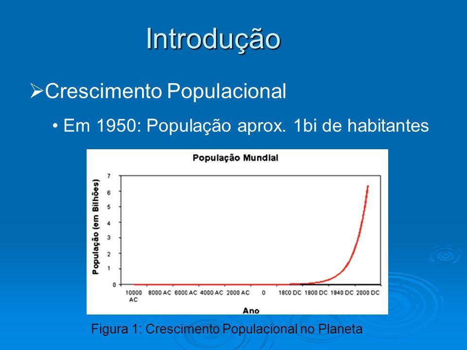 Introdução Crescimento Populacional