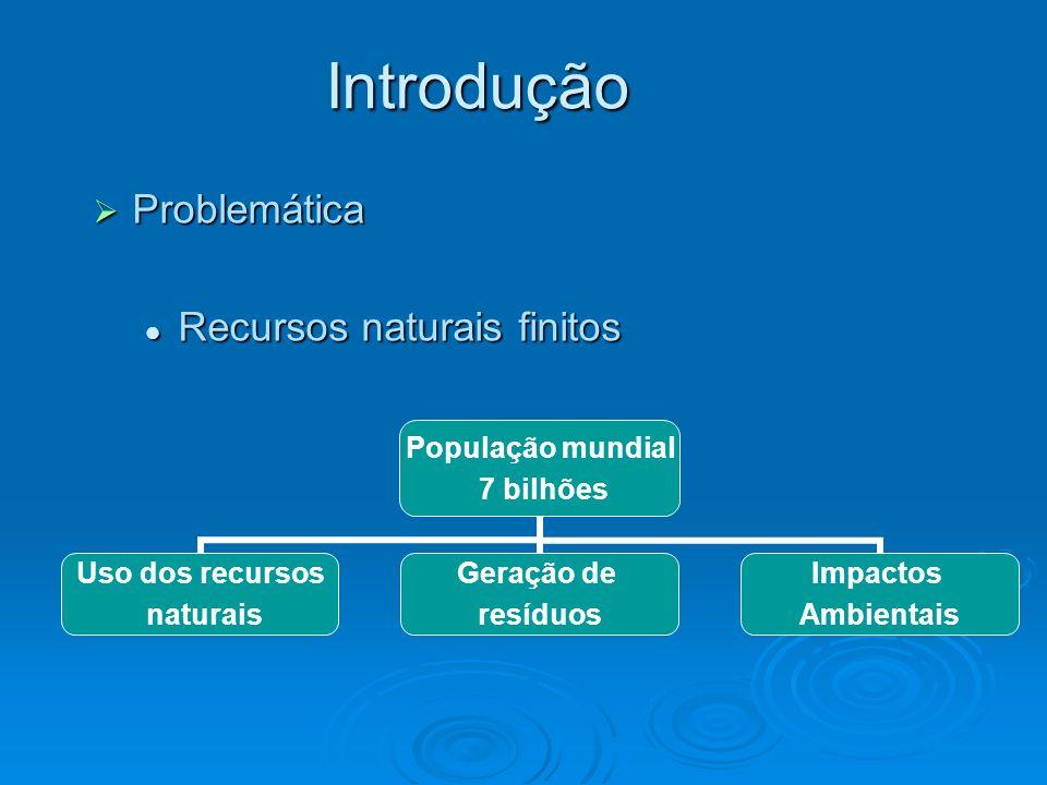 Introdução Problemática Recursos naturais finitos