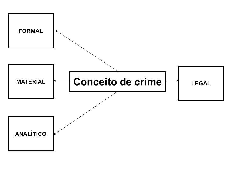 FORMAL MATERIAL LEGAL Conceito de crime ANALÍTICO