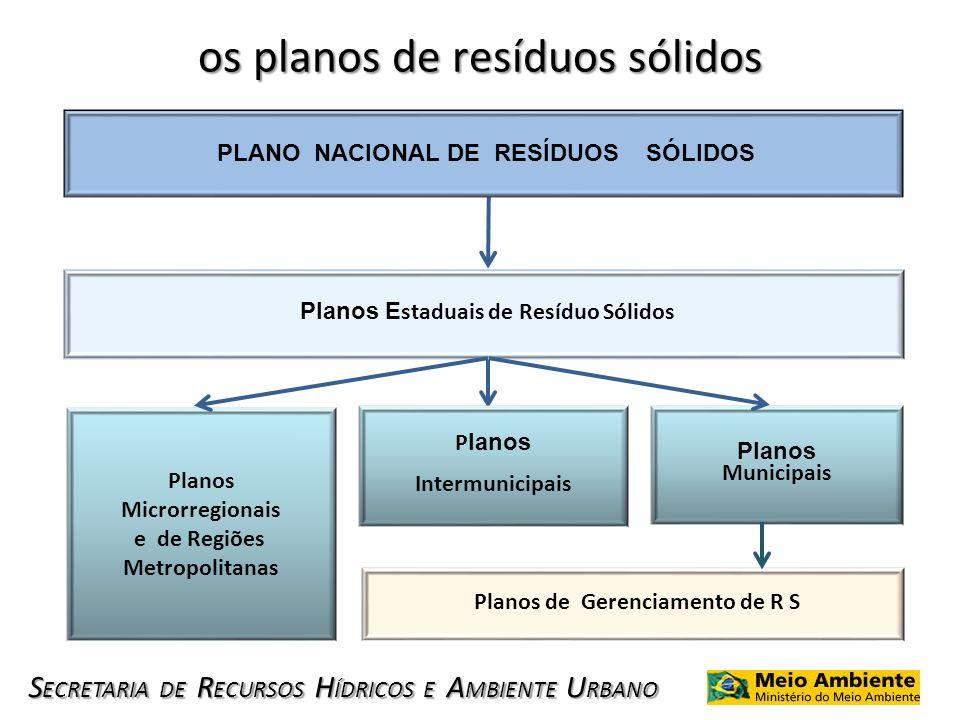 os planos de resíduos sólidos