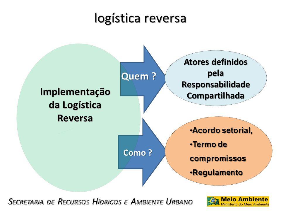 Responsabilidade Compartilhada Implementação da Logística Reversa