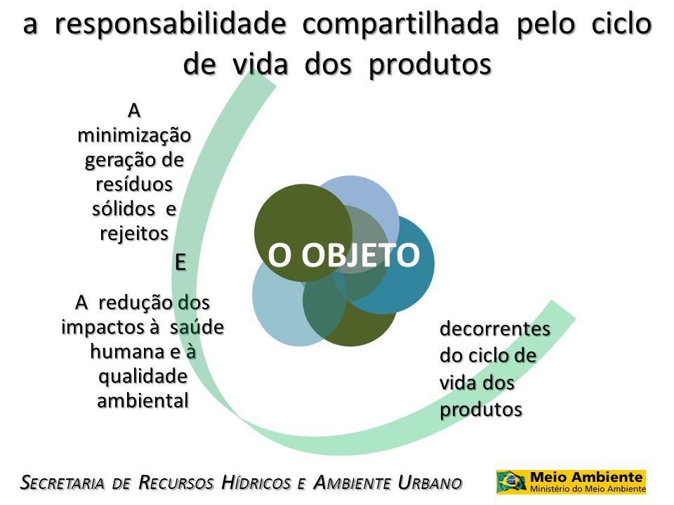 a responsabilidade compartilhada pelo ciclo de vida dos produtos