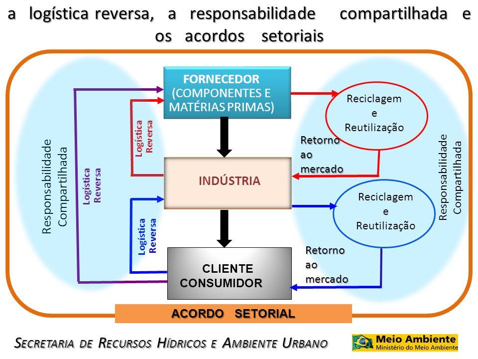 a logística reversa, a responsabilidade compartilhada e os acordos setoriais
