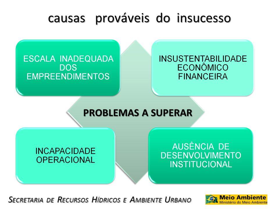 causas prováveis do insucesso