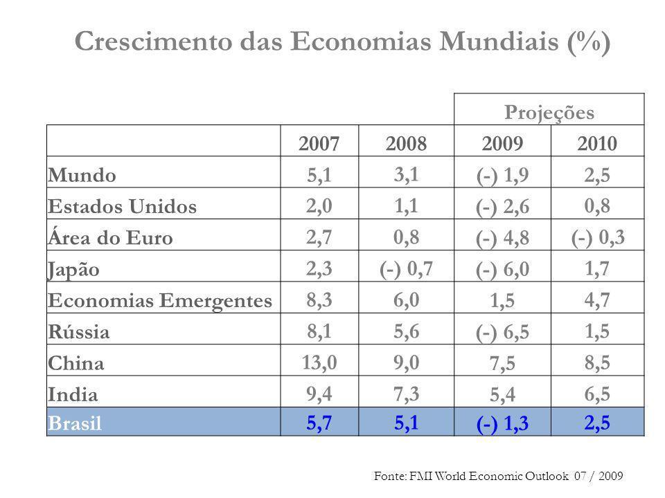 Crescimento das Economias Mundiais (%)