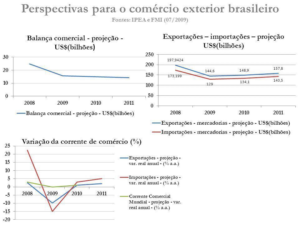 Exportações – importações – projeção
