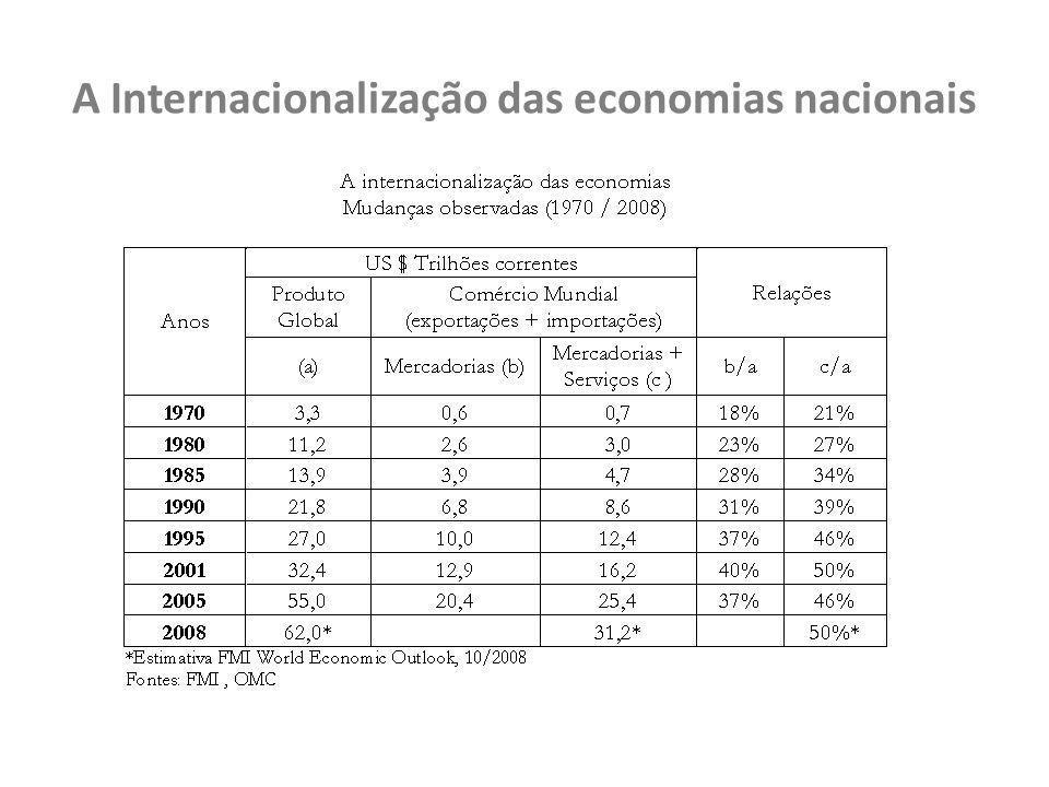 A Internacionalização das economias nacionais