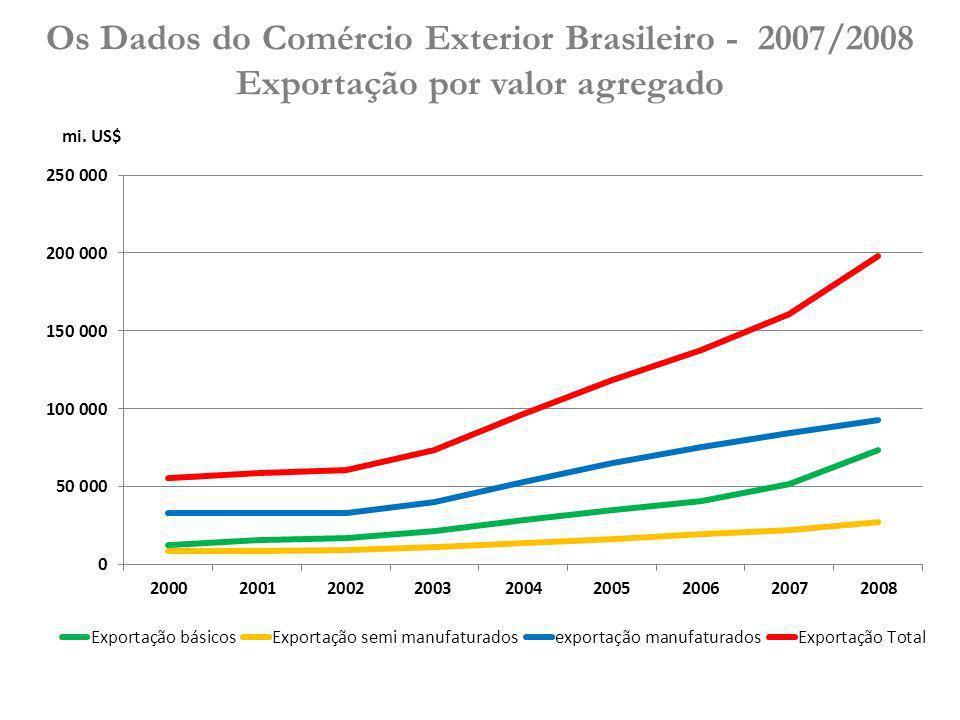 Os Dados do Comércio Exterior Brasileiro - 2007/2008 Exportação por valor agregado