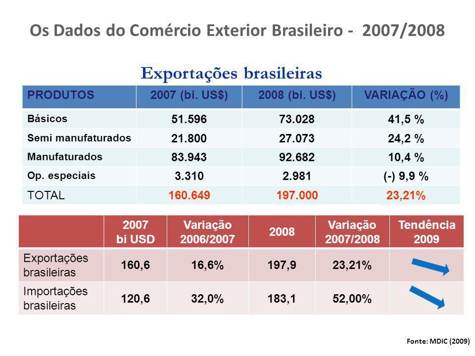 Os Dados do Comércio Exterior Brasileiro - 2007/2008