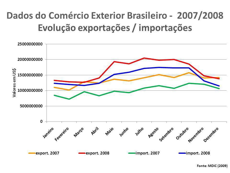 Dados do Comércio Exterior Brasileiro - 2007/2008 Evolução exportações / importações