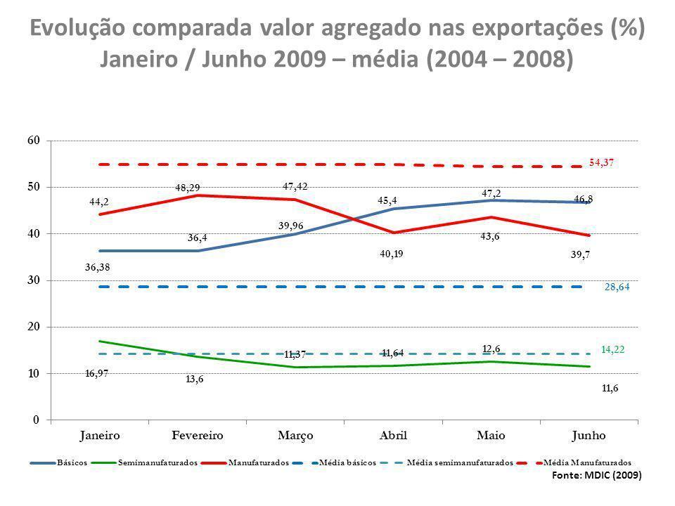 Evolução comparada valor agregado nas exportações (%) Janeiro / Junho 2009 – média (2004 – 2008)