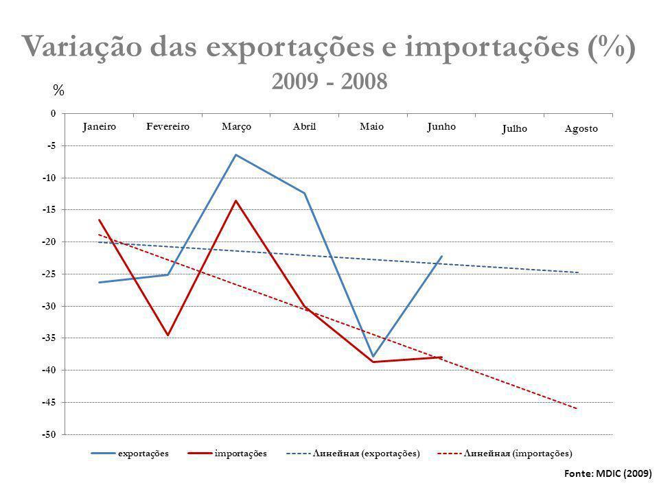 Variação das exportações e importações (%) 2009 - 2008