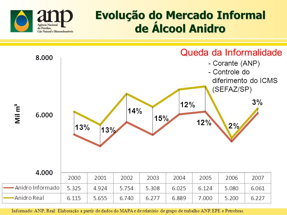 Evolução do Mercado Informal de Álcool Anidro