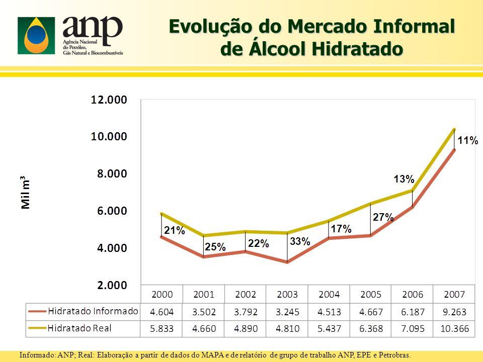 Evolução do Mercado Informal de Álcool Hidratado