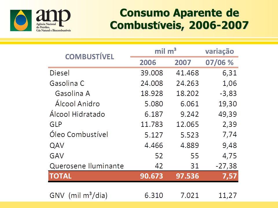 Consumo Aparente de Combustíveis, 2006-2007