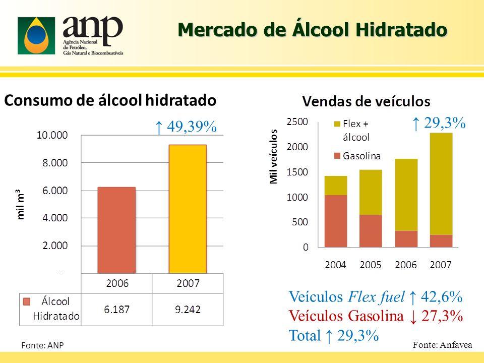 Mercado de Álcool Hidratado