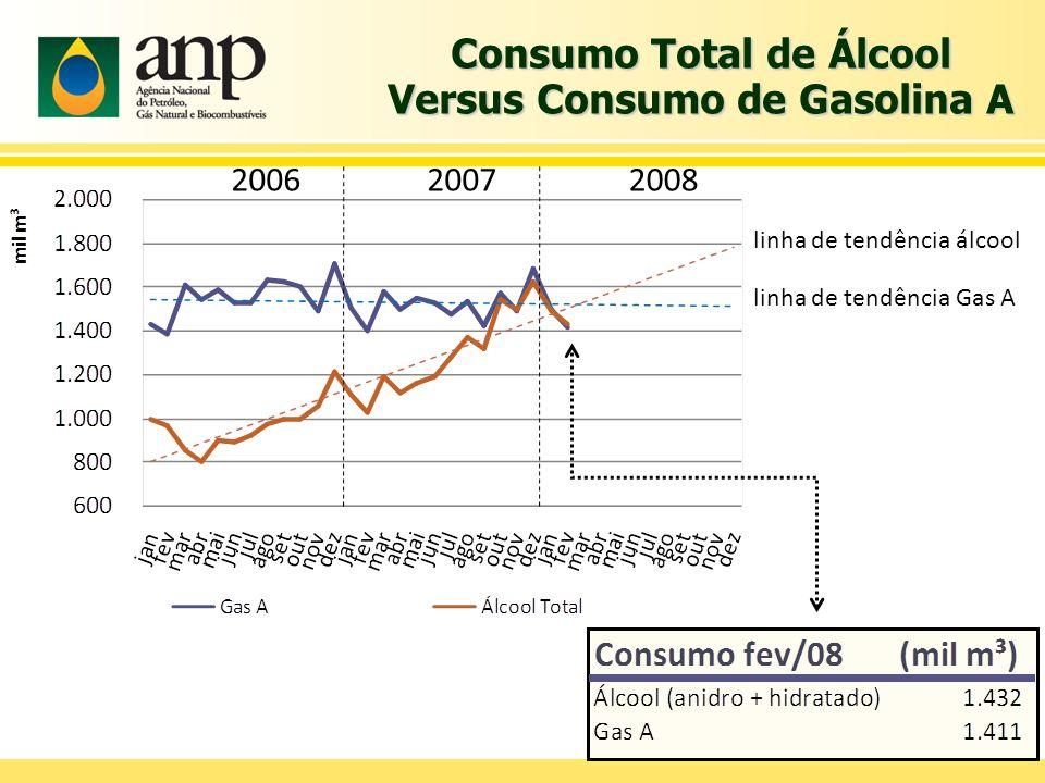 Consumo Total de Álcool Versus Consumo de Gasolina A