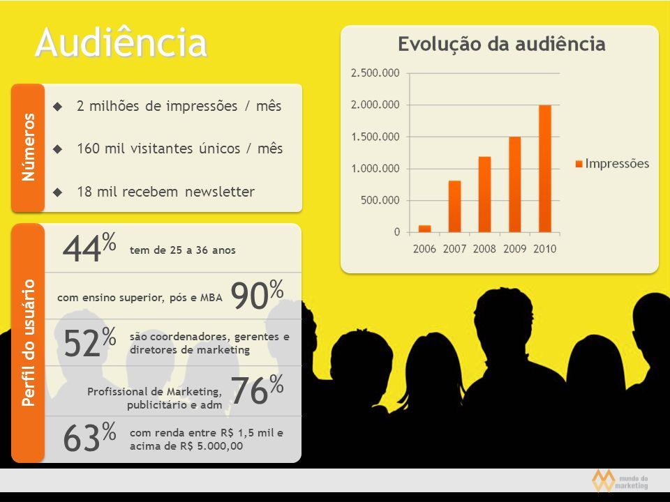 Audiência 44% 90% 52% 76% 63% Números Perfil do usuário