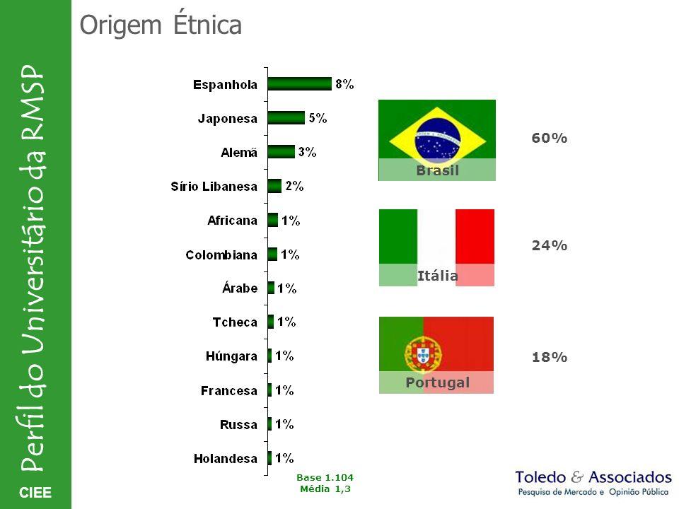 Origem Étnica 60% 24% 18% Base 1.104 Média 1,3 Brasil Itália Portugal
