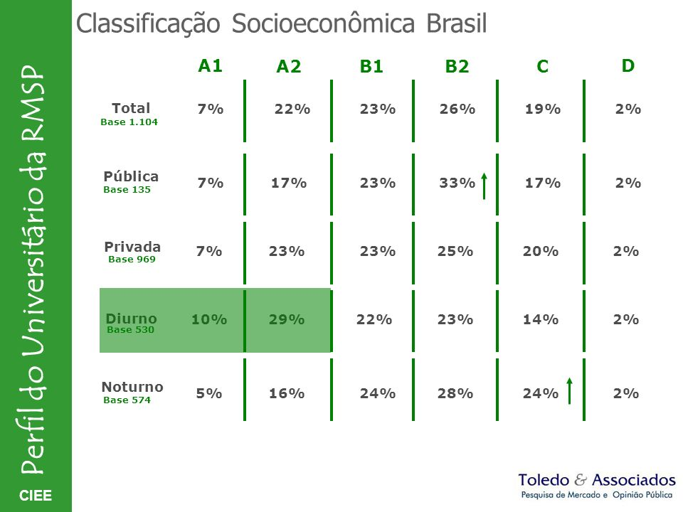 Classificação Socioeconômica Brasil