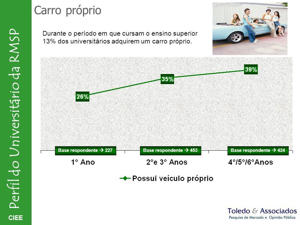 Carro próprio Durante o período em que cursam o ensino superior 13% dos universitários adquirem um carro próprio.