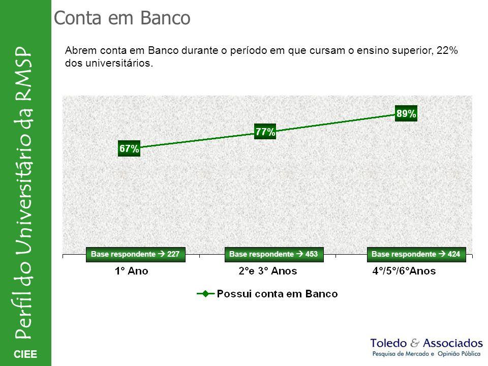 Conta em Banco Abrem conta em Banco durante o período em que cursam o ensino superior, 22% dos universitários.