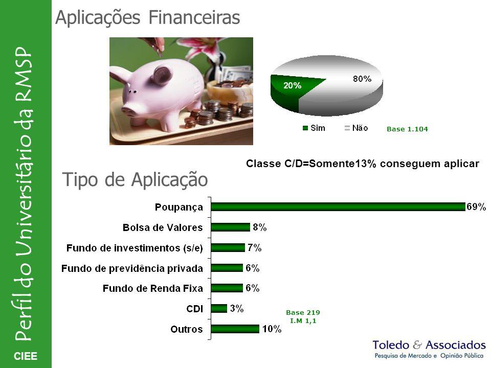 Aplicações Financeiras