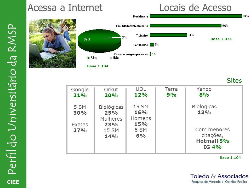 Acessa a Internet Locais de Acesso Sites Google 21% 5 SM 30% Exatas