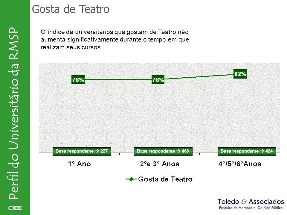 Gosta de Teatro O índice de universitários que gostam de Teatro não aumenta significativamente durante o tempo em que realizam seus cursos.