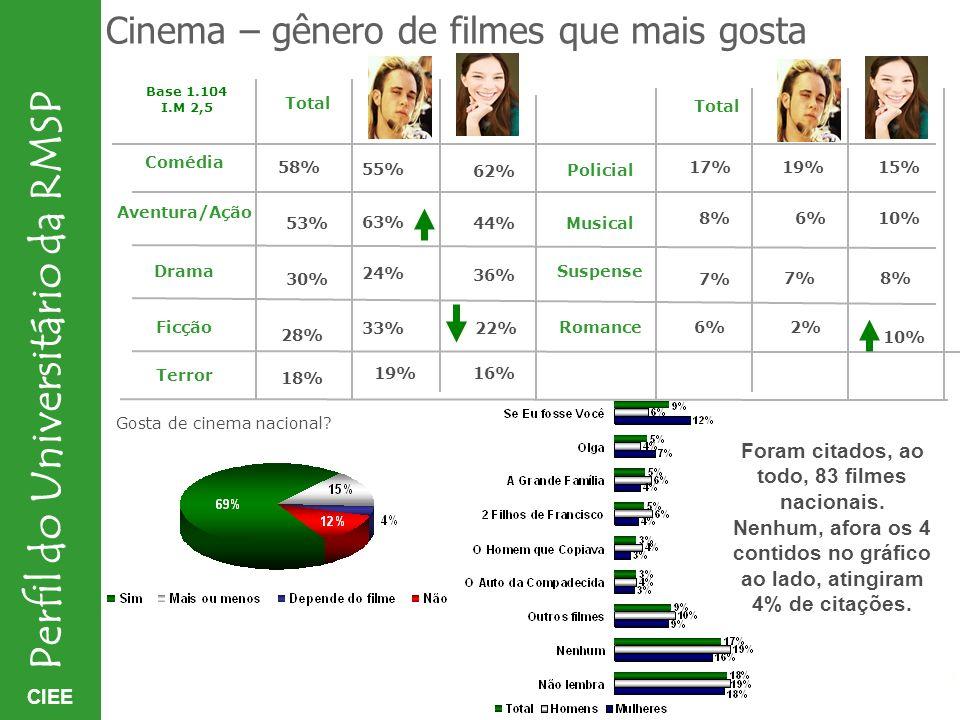 Foram citados, ao todo, 83 filmes nacionais.