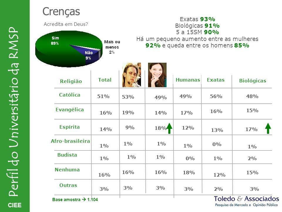 Crenças Exatas 93% Biológicas 91% 5 a 15SM 90%