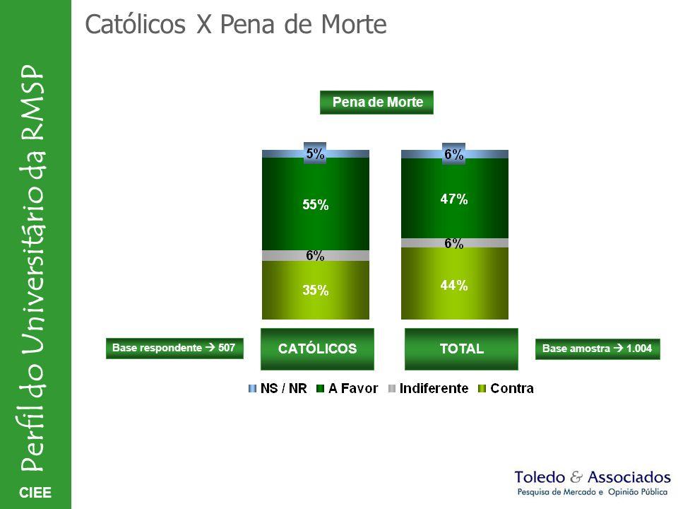 Católicos X Pena de Morte
