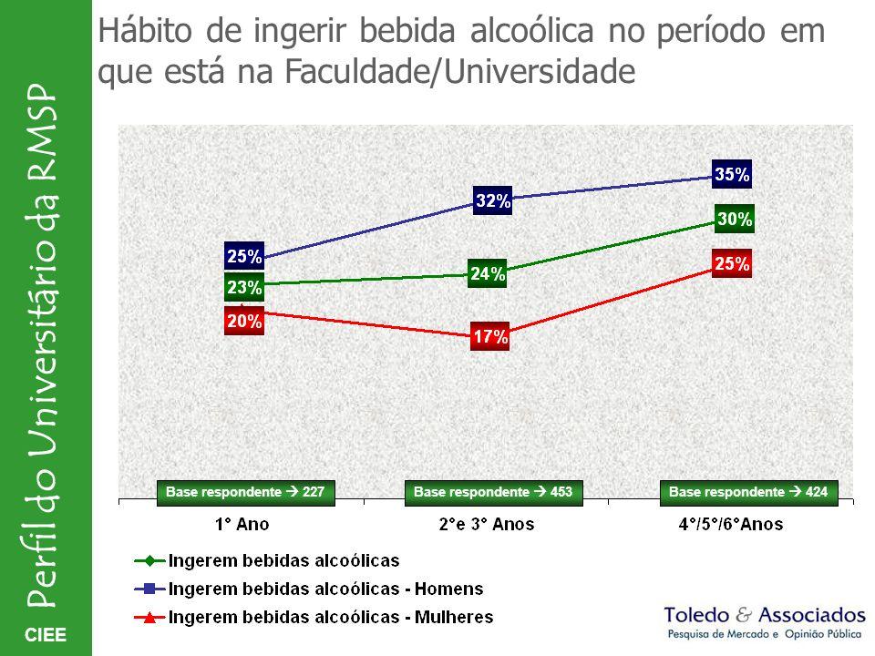 Hábito de ingerir bebida alcoólica no período em que está na Faculdade/Universidade