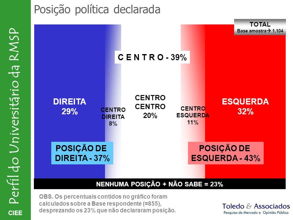 NENHUMA POSIÇÃO + NÃO SABE = 23%