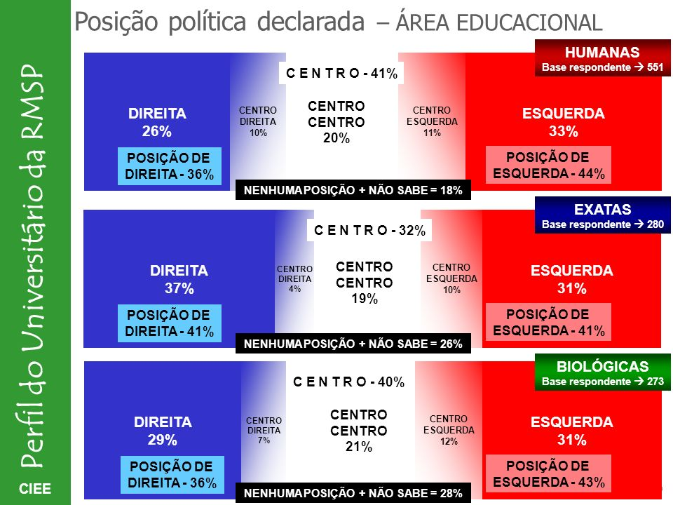Posição política declarada – ÁREA EDUCACIONAL